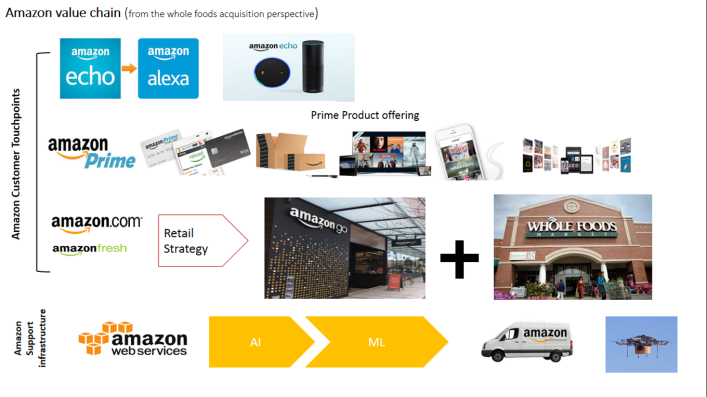 amazon value chain